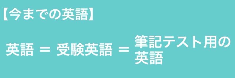 【今までの英語】の図式