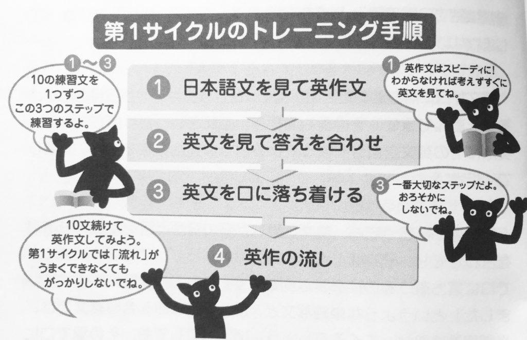 「瞬間英作文」第一サイクルのトレーニング手順