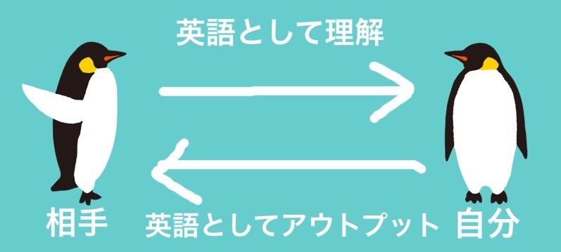 英語の回路の図式